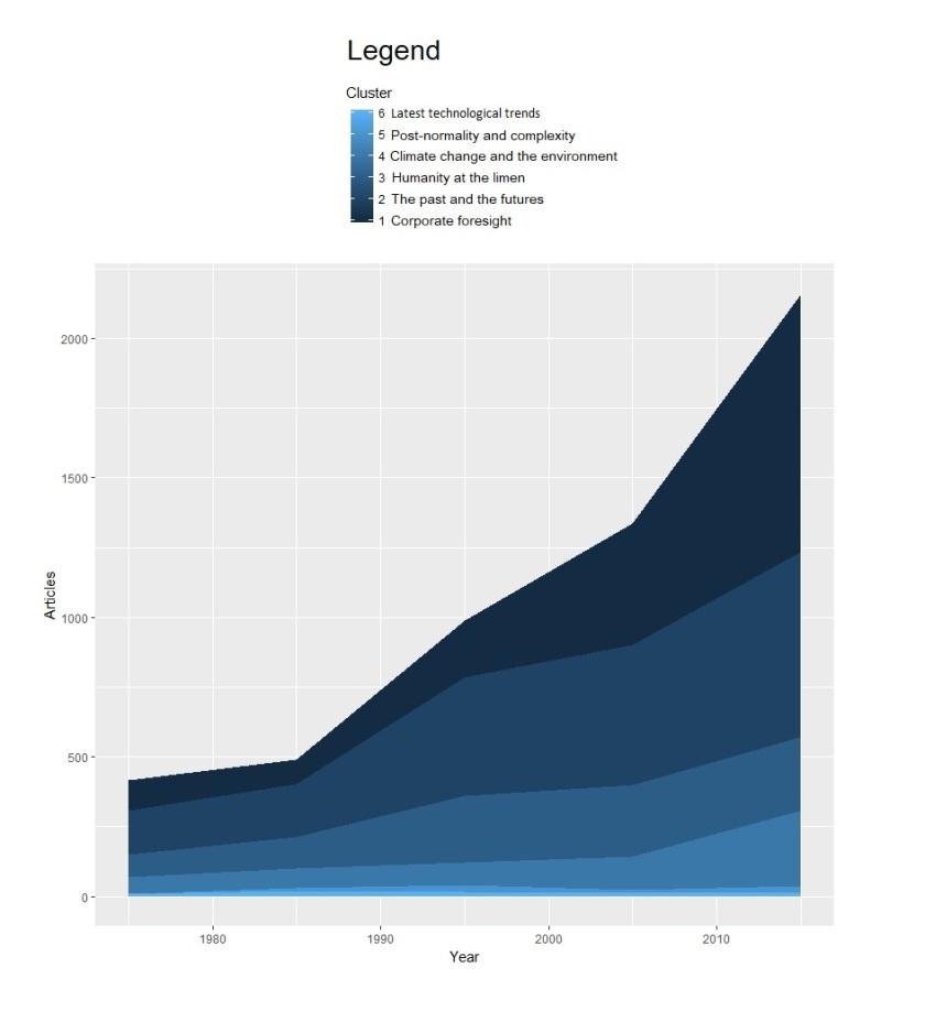 Articles per cluster per decade plot with legend (1).jpg